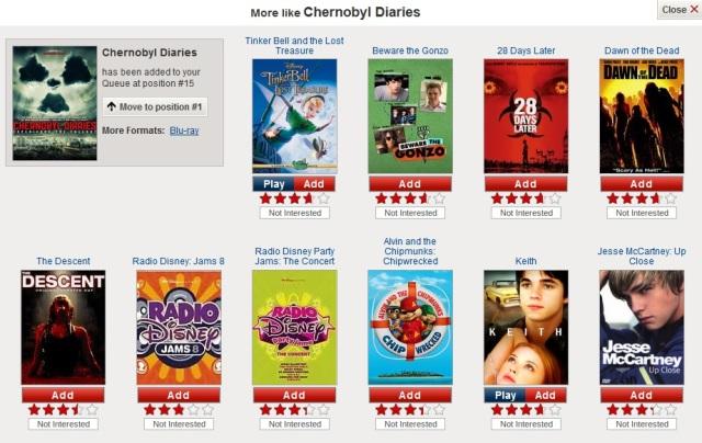 chernobylrecommendations